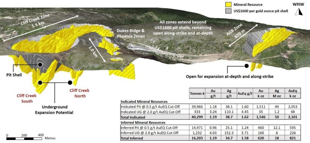 BENCHMARK DELIVERS 2.1 MILLION OUNCES OF 1.62 G/T AuEq INDICATED AND 821,000 OUNCES OF 1.57 G/T AuEq INFERRED FOR ITS INITIAL MINERAL RESOURCE ESTIMATE